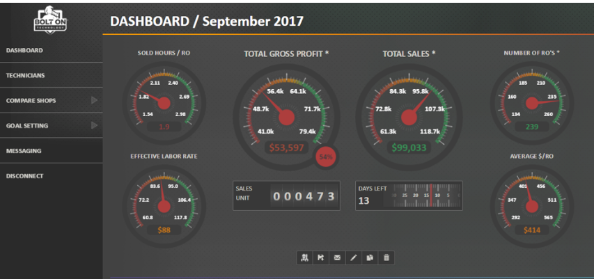 How To Track Growth For Your Auto Shop