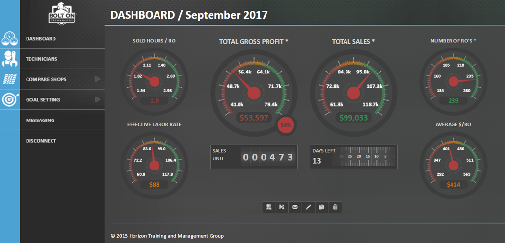 Gauge your KPIs and missed goals with our new Horizon Dashboard